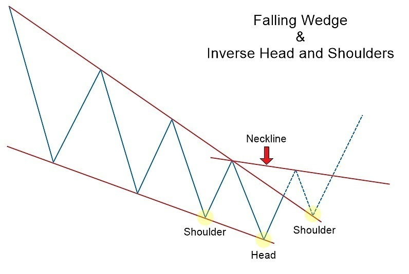 Falling & Rising Wedge Chart Patterns with XM: The Complete Guide to Forex Trading