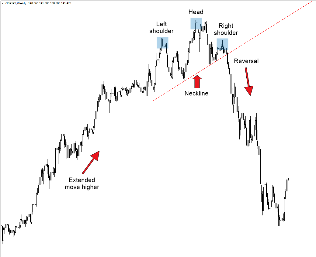 Head and Shoulders Pattern: How to Trade It in XM