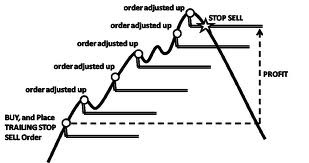 How to set Stop Loss, Take Profit and Trailing Stop in XM MT4
