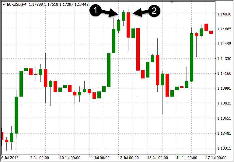 What are Forex Trading Candlestick Patterns & How to Trade Forex based on It with XM