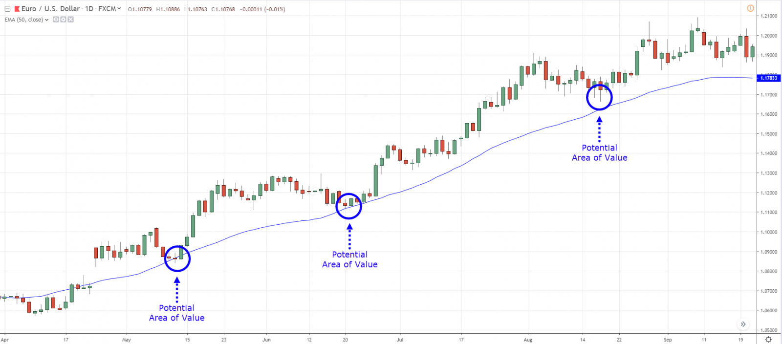 What is 50 day moving average? How to use it and identify Profitable Trading Opportunities in XM